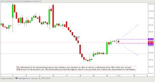 Tata Steel Candlestick Chart Technical Analysis Candlestick Chart Series Day 12 Ndk