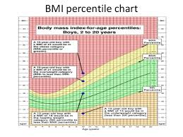 Peds Bmi Chart 36 True Body Mass Index Chart For Youth