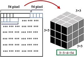 Overview Of Rubiks Cube And Reflections On Its Application