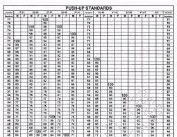 Army Apft Sit Up Chart Charming Apft Score Chart In Us Army Physical Fitness Test