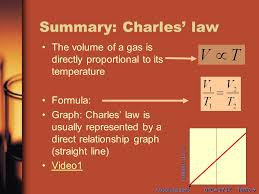 summary charles law the volume of a gas is directly proportional to its temperature