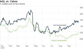 Yahoo Stock Chart Yahoo Stock Jumps On Reports Of Potential Aol Buyout Oct