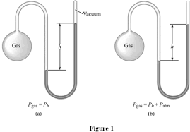 manometer chemistry. figure 1 shows the measurement of a given gas pressure by manometer. in (a), is less than outside and (b), manometer chemistry f