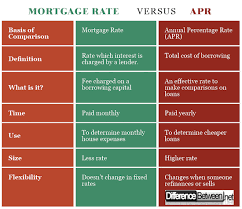 Differences Between Mortgage Rate And Apr Difference Between