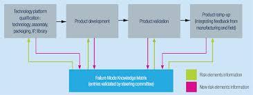 Failure Mode Failure Mode Knowledge Matrix Stmicroelectronics