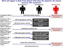 Bank Fixed Deposit Fd What To Do When Depositor Dies Before