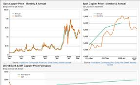 Lme Titanium Price Chart Copper Spot And Forecast Prices Long Term Outlook To 2030