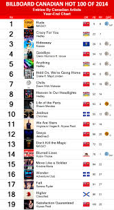 Billboard Charts By Year Billboard Canada Top Singles Of 2014 Canadian Entries