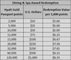 Hyatt Passport Points Chart Redeem Points For Hyatt Dining And Spa Loyalty Traveler