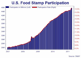 Alabama Food Stamp Chart Food Stamp Use Surges By Most In Years As Alabama Foodstamp