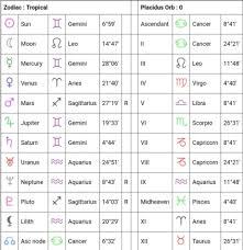Birth Chart Help Tumblr