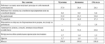 Дипломная работа Реформа пенсионного обеспечения современной России