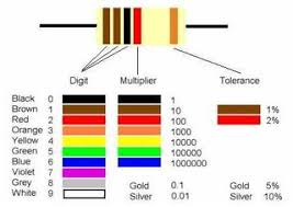 Standard 1 Resistor Values Chart How To Read Color Codes From Resistors