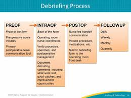 Auditing Your Briefings And Debriefings Process Facilitator