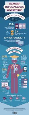 17 best ideas about nursing informatics jobs 17 best ideas about nursing informatics jobs nursing career nursing student tips and nursing jobs