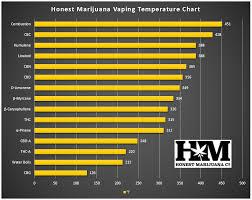 Vape Temp Chart Vaping Temperature Chart The Complete Guide Honest Marijuana