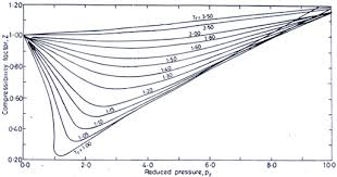 compressibility of gases. figure 10.2 compressibility of gases
