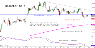 Gold Silver Platinum Chart Fridays Charts For Gold Silver And Platinum And Palladium
