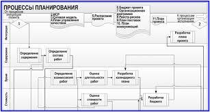 План проекта основы и этапы планирования модель процессов планирования проектов