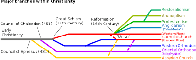 All Christian Denominations Chart List Of Christian Denominations By Number Of Members Wikipedia