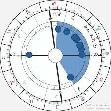 Jimmy Fallon Birth Chart Horoscope Date Of Birth Astro