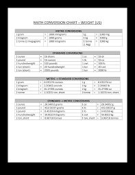 Pound Conversion Chart Weight Conversion Chart Templates At Allbusinesstemplates