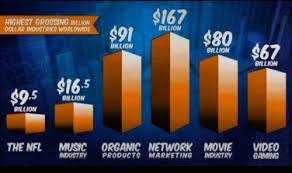 Network Marketing Chart The Network Marketing Industry Organo Gold Coffee Corner