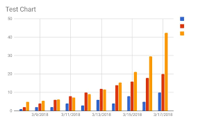 Google Script Charts Excludes Header By Default Stack Overflow