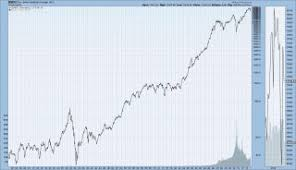 Dow Chart Since 1900 Djia This Month In Business History Business Reference