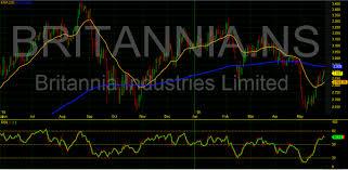 Britannia Stock Price Daily Chart Dalalstreetwinners