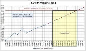 Cancer Psa Chart Day 2 701 Psa Test Time Cancer Health