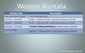 Pay Calculator Australia Stamp Duty 101 What You Need To Know About Land Transfer Duty In