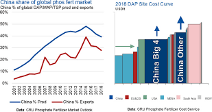 New Horizons For The Phosphate Market Cru