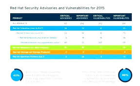 Security Risk Assessment Template Enchanting Building Security Risk Assessment Template Prove Security Building