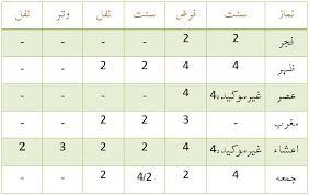 Namaz Rakat Chart In English Namaz Rakats Chart In English Namaz Salat Namaz