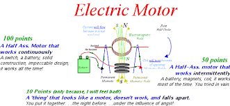 electric motor physics. Natsci412 (one Half These Points) Electric Motor Physics T