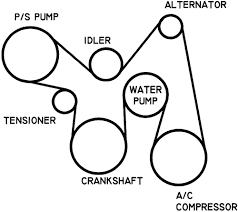 cavalier belt diagram data wiring diagram blog repair guides routine maintenance and tune up belts autozone com 1998 cavalier belt diagram cavalier belt diagram