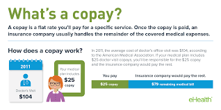 What Ehealth - Is Copay Insurance Center Resource