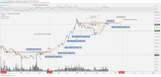 Bitcoin Usd Chart Bitcoin Price 4 Key Similarities To Previous Bull Market