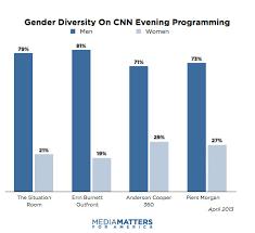 Which Gender Lies More Under Fontanacountryinn Com
