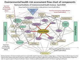 Flow Chart Of Causes Of Global Warming Risks