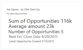 Add Key Figures On Opportunities To Sales Dashboards In Ms