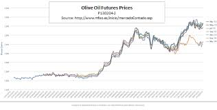 Olive Oil Price Chart Why Olive Oil Good For The Body Is Becoming Bad For The