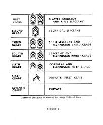 Army Nco Ranks Chart A Chronology Of The Enlisted Rank Chevron Air Force