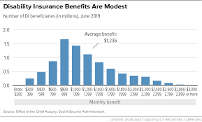 Disability Insurance Benefits Are Modest Center On Budget