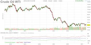 Crude Oil Lower Prices For Longer Rationale Implications