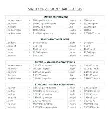 Math Convesion Chart Byu Meters To Yards Chart Conversion