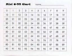0 100 Number Chart Mathematics Huh 100 Charts 99
