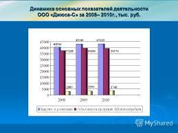 Презентация на тему Дипломная работа Пересыпкиной Людмилы  5 Динамика основных показателей деятельности ООО Джюса С за 2008 2010г тыс руб
