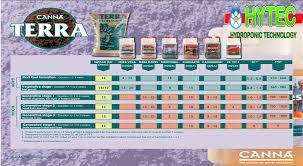 Nutrients Charts Calculator